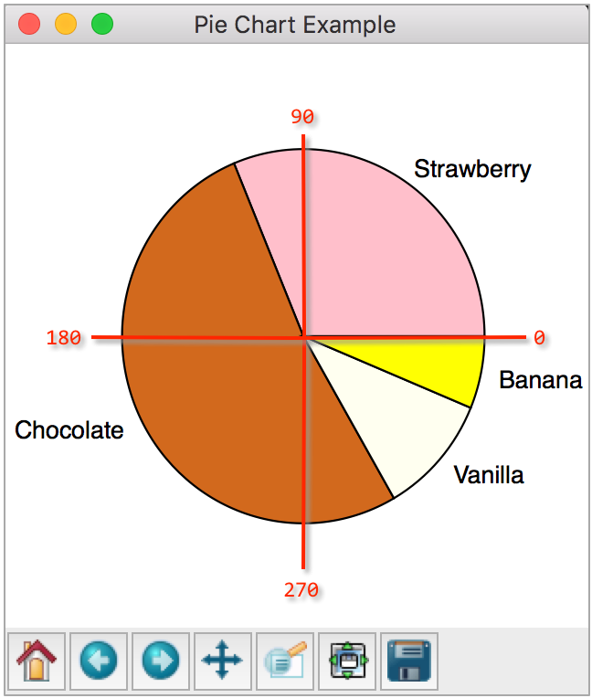 Cs111 Lab 6 Pie Chart Tips