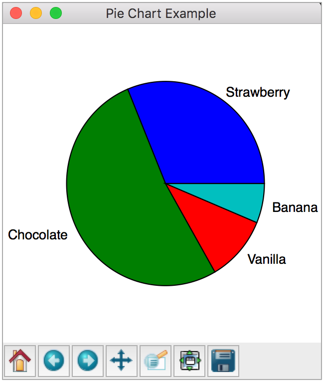 Cs111 lab 6 pie chart tips important without it youll get a squished pie chart no one likes squished pie pltgurepie chart example figsize44 facecolorwhite ccuart Image collections