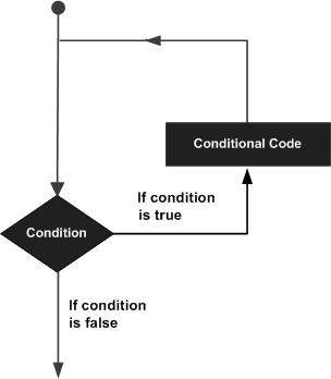 A flowchart showing that when entering a loop, the loop condition is evaluated, and if it is false, the program continues past the loop. However, if the condition is true, the loop executes the loop body (conditional code) and then returns to the start of the loop where it proceeds to check the conditinon again.